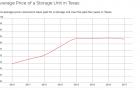 Texas Self-Storage
