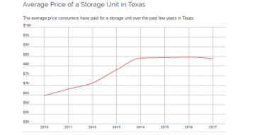 Texas Self-Storage